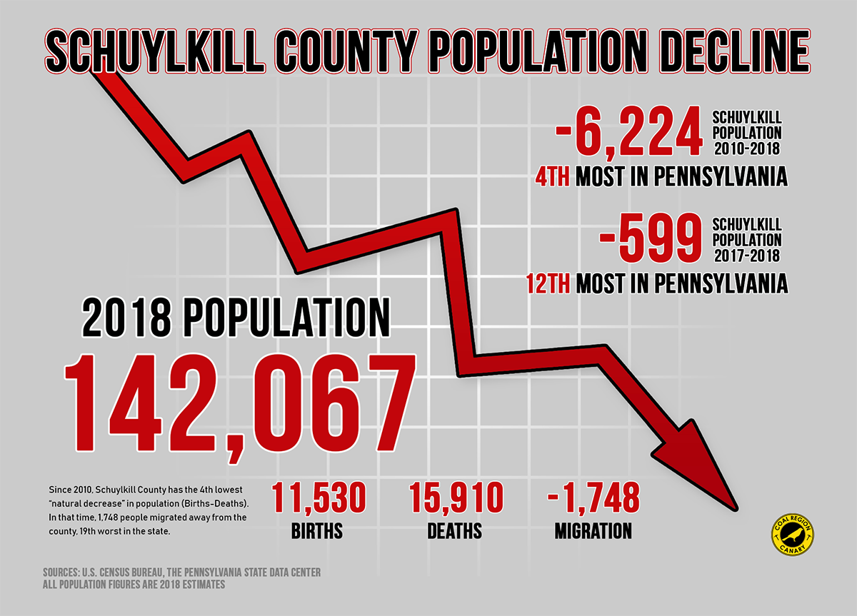 2018 schuylkill county population