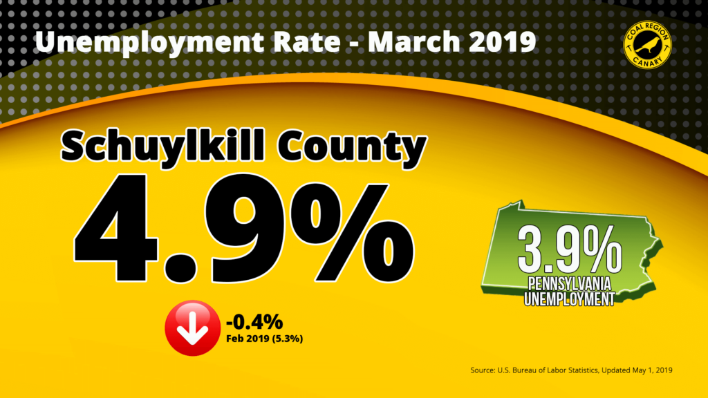 Schuylkill County Unemployment Down to 4.9%