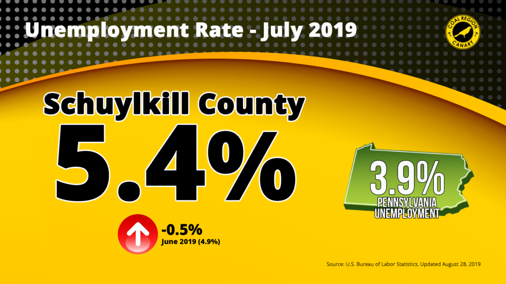 Schuylkill County Unemployment Rate Up to 5.4%