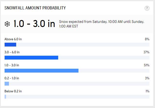 accuweather snow totals jacob