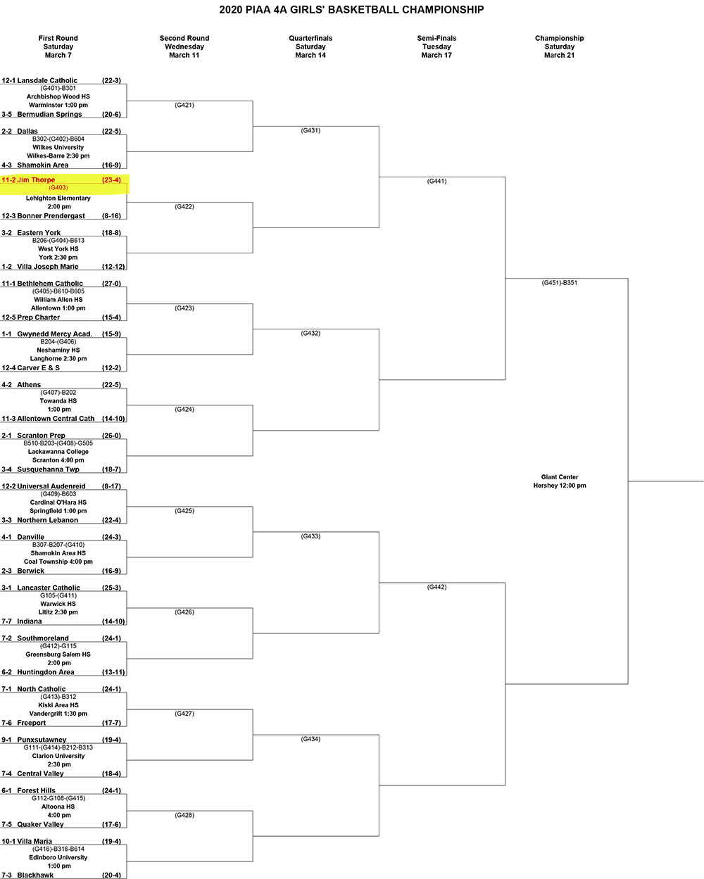 2020 PIAA 4A Girls Basketball bracket