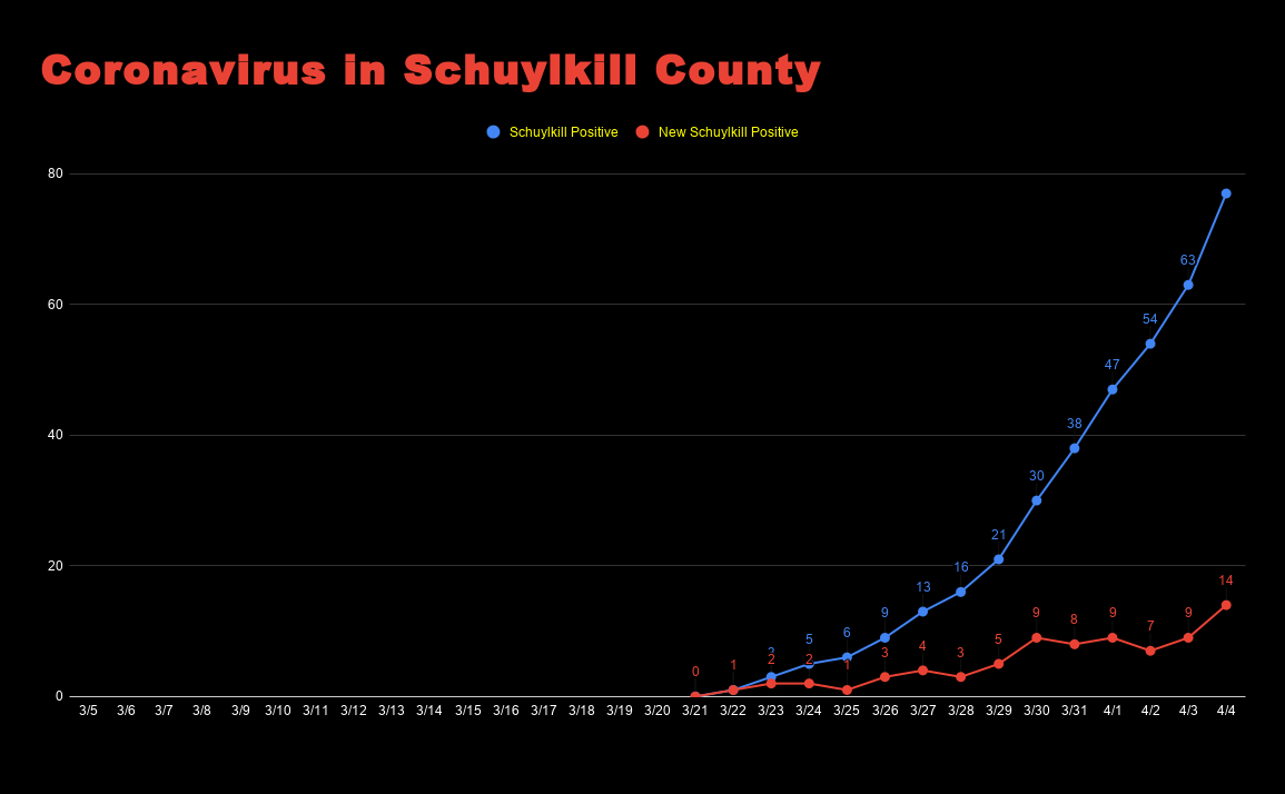 Coronavirus in Schuylkill County April 4