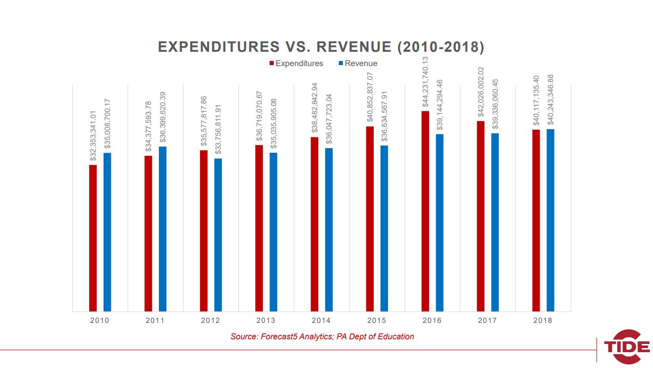 pottsville school district revenue vs expenditures