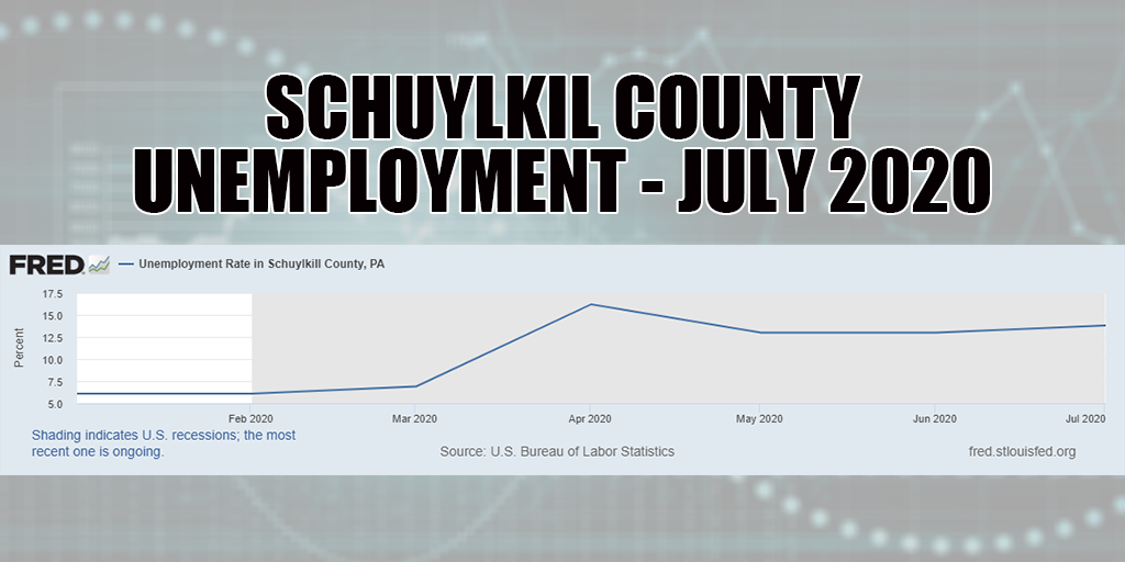 Schuylkill County Unemployment Rate Rises to 13.9% in July