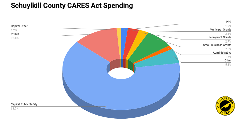 schuylkill county cares act spending pie chart