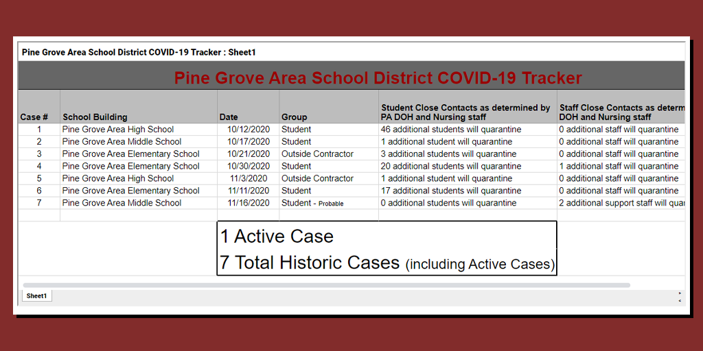 Pine Grove Area Commits to Not Shut Down Thru 2nd Marking Period