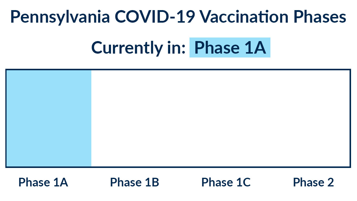 PA vaccination phases