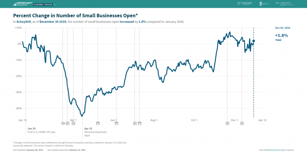 small businesses open tracktherecovery covid schuylkill county
