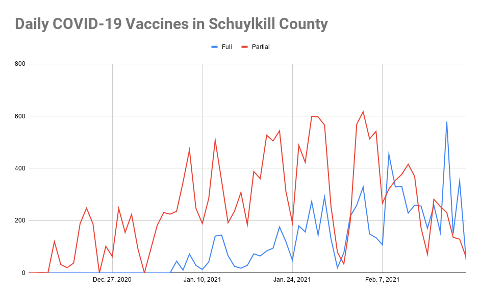 Nearly 7% of Schuylkill County Residents Have Gotten Full COVID Vaccine