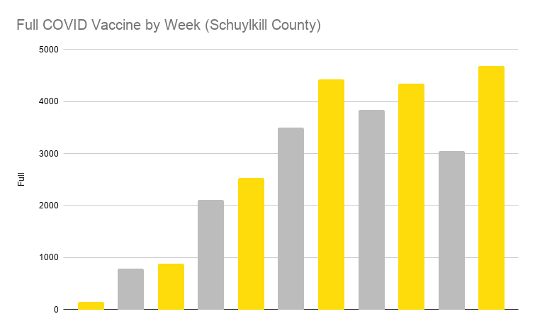Full COVID Vaccine by Week Schuylkill County)
