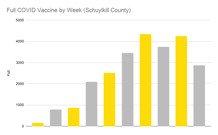 Full COVID Vaccine by Week (Schuylkill County)