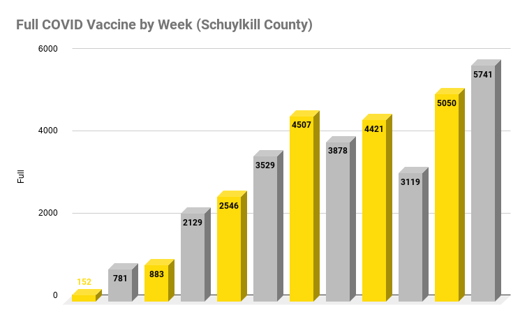 Full COVID Vaccine by Week (Schuylkill County) (2)