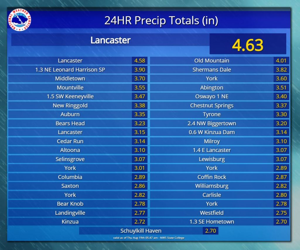 More than 3 Inches of Rain Fell in Parts of Schuylkill County from Fred Remnants