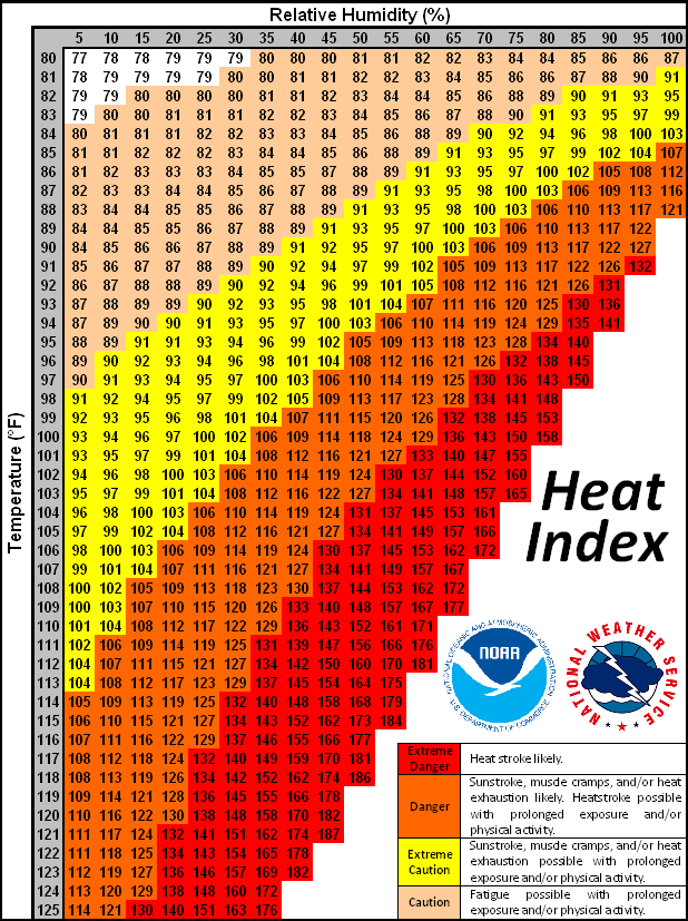 heat index chart national weather service